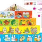 Zdravé Dítě Z Pohledu Výživy – Pyramida Výživy